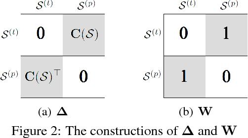 Figure 3 for Cost-Sensitive Label Embedding for Multi-Label Classification