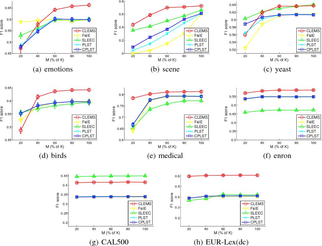 Figure 4 for Cost-Sensitive Label Embedding for Multi-Label Classification