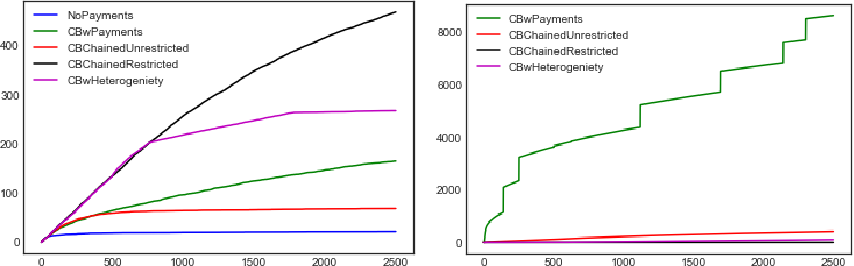 Figure 2 for Incentivising Exploration and Recommendations for Contextual Bandits with Payments