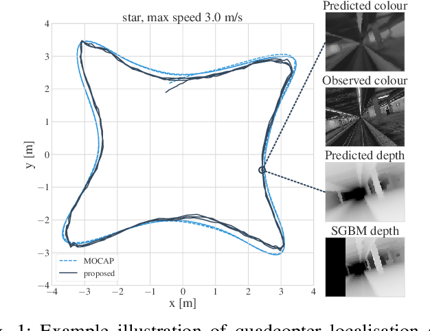 Figure 1 for Variational State-Space Models for Localisation and Dense 3D Mapping in 6 DoF