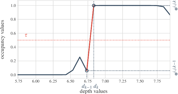 Figure 3 for Variational State-Space Models for Localisation and Dense 3D Mapping in 6 DoF