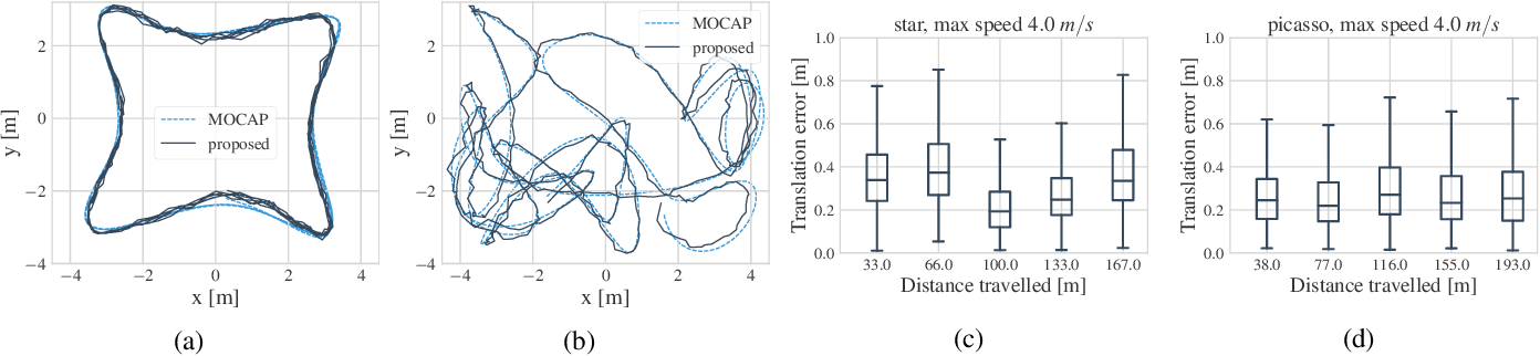 Figure 4 for Variational State-Space Models for Localisation and Dense 3D Mapping in 6 DoF