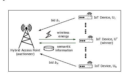 Figure 1 for Economics of Semantic Communication System in Wireless Powered Internet of Things