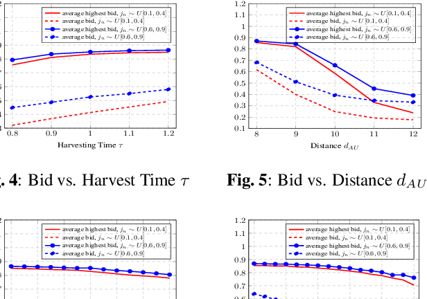 Figure 4 for Economics of Semantic Communication System in Wireless Powered Internet of Things