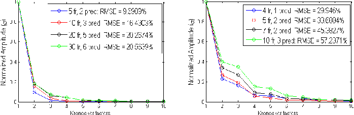 Figure 1 for Kronecker Sum Decompositions of Space-Time Data