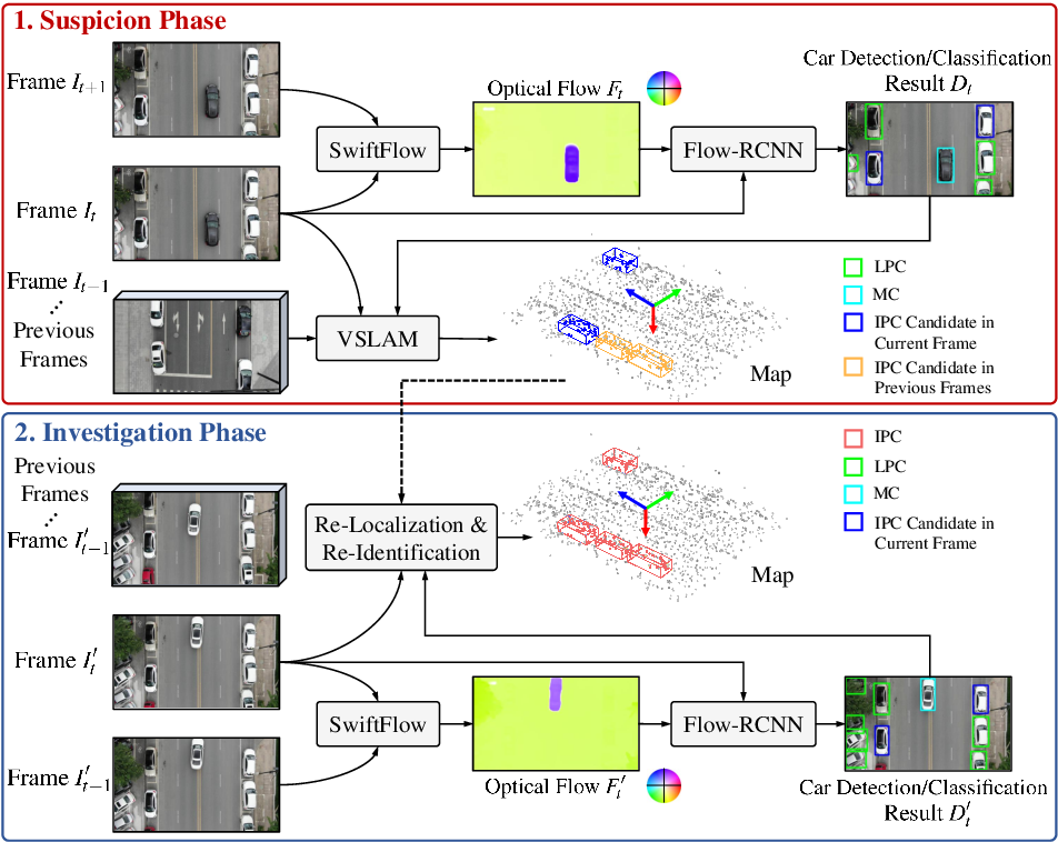 Figure 1 for ATG-PVD: Ticketing Parking Violations on A Drone