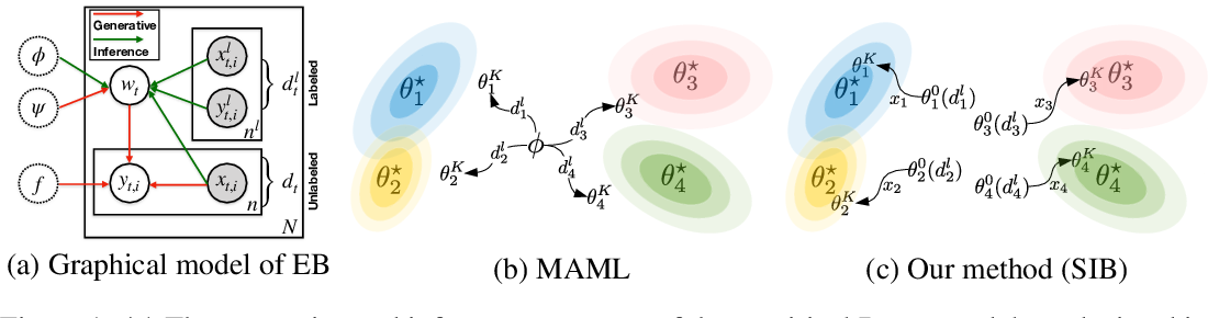 Figure 2 for Empirical Bayes Transductive Meta-Learning with Synthetic Gradients