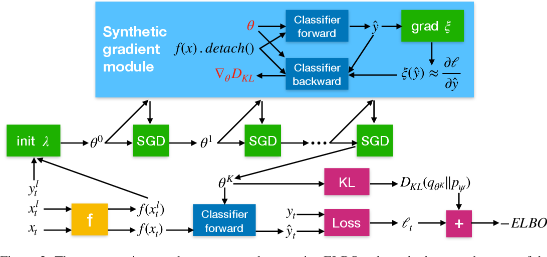 Figure 3 for Empirical Bayes Transductive Meta-Learning with Synthetic Gradients