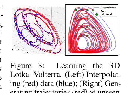 Figure 4 for Learning ODEs via Diffeomorphisms for Fast and Robust Integration