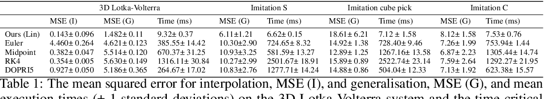 Figure 1 for Learning ODEs via Diffeomorphisms for Fast and Robust Integration