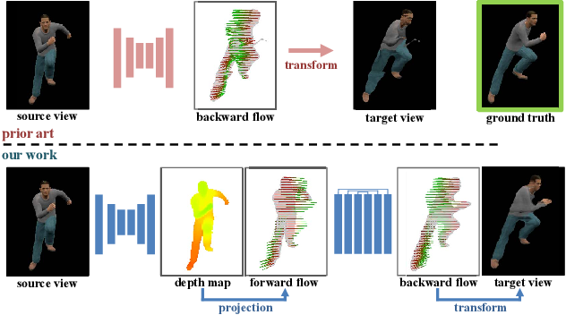 Figure 1 for View Extrapolation of Human Body from a Single Image
