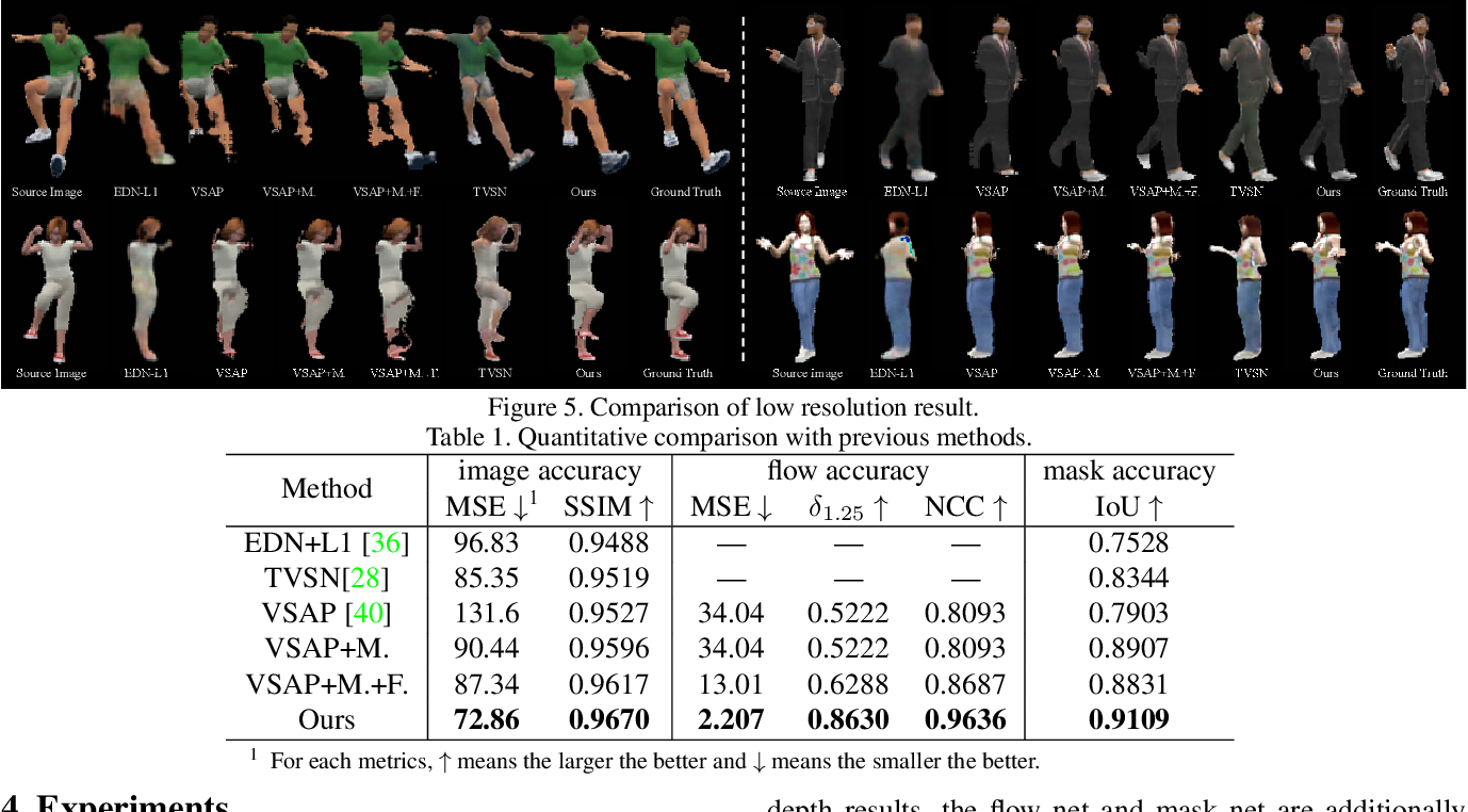 Figure 2 for View Extrapolation of Human Body from a Single Image
