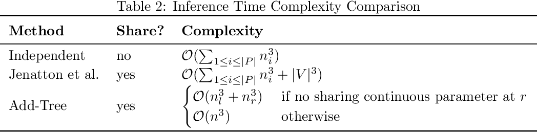 Figure 4 for Additive Tree-Structured Covariance Function for Conditional Parameter Spaces in Bayesian Optimization