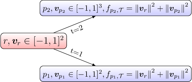 Figure 1 for Additive Tree-Structured Covariance Function for Conditional Parameter Spaces in Bayesian Optimization