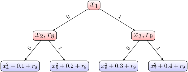 Figure 3 for Additive Tree-Structured Covariance Function for Conditional Parameter Spaces in Bayesian Optimization