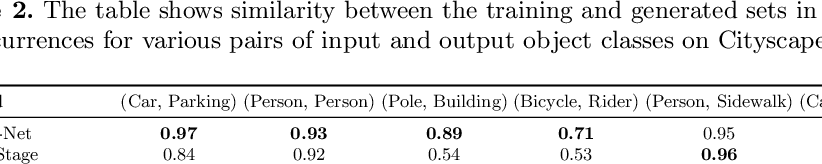 Figure 4 for Halluci-Net: Scene Completion by Exploiting Object Co-occurrence Relationships