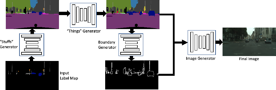 Figure 3 for Halluci-Net: Scene Completion by Exploiting Object Co-occurrence Relationships