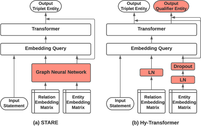 Figure 1 for Improving Hyper-Relational Knowledge Graph Completion