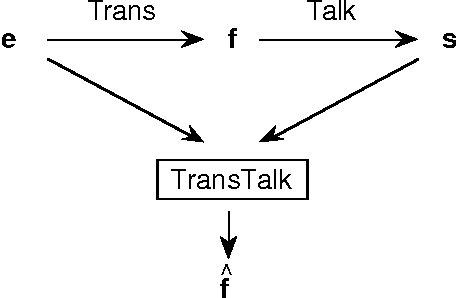Figure 1 for Towards an Automatic Dictation System for Translators: the TransTalk Project