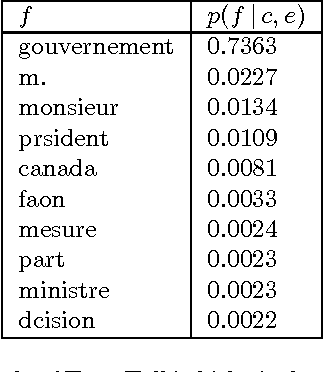 Figure 4 for Towards an Automatic Dictation System for Translators: the TransTalk Project