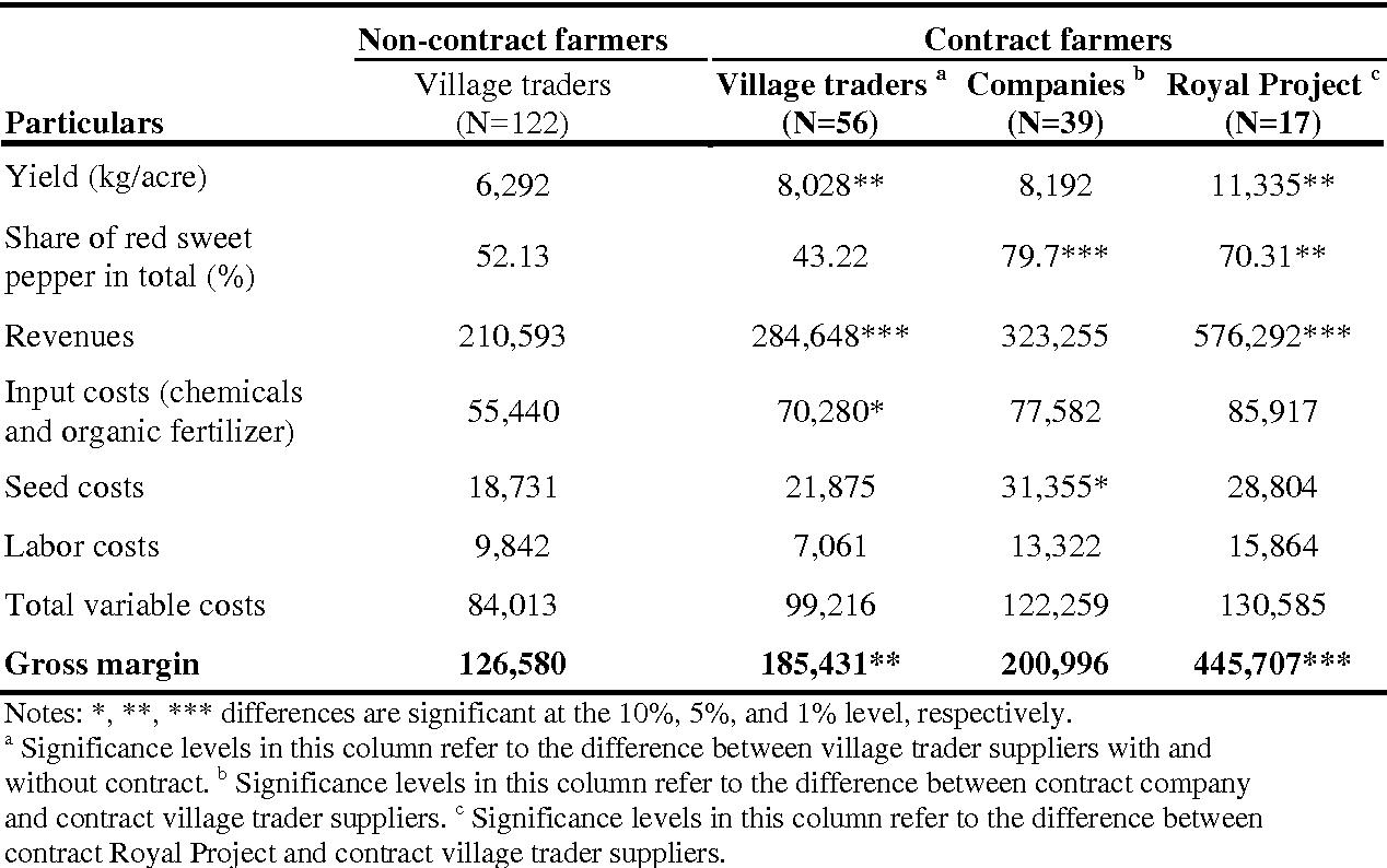 Table 8: Gross margin analysis (in Thai Baht/acre), 2007