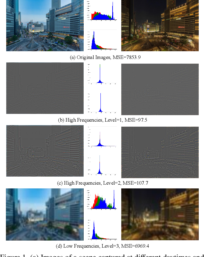 Figure 1 for High-Resolution Photorealistic Image Translation in Real-Time: A Laplacian Pyramid Translation Network