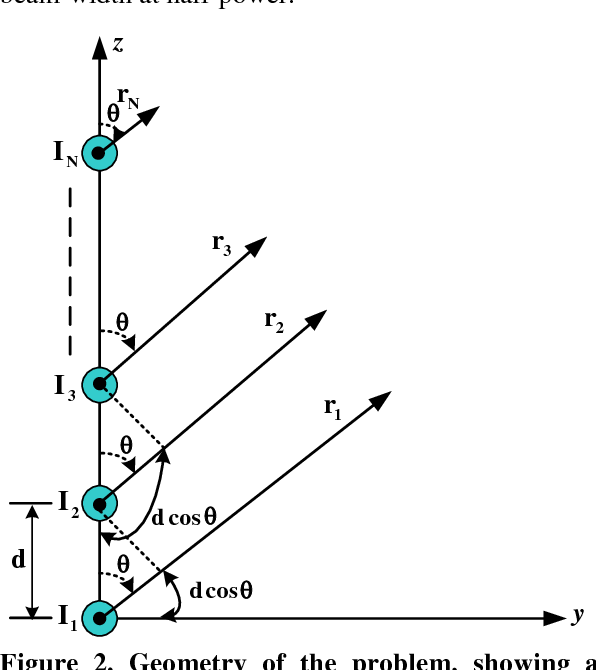 Figure 2 from Design of Non-Uniform Linear Antenna Arrays Using