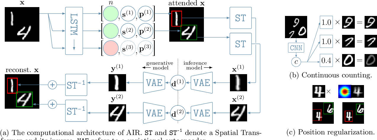 Figure 1 for Variational Tracking and Prediction with Generative Disentangled State-Space Models