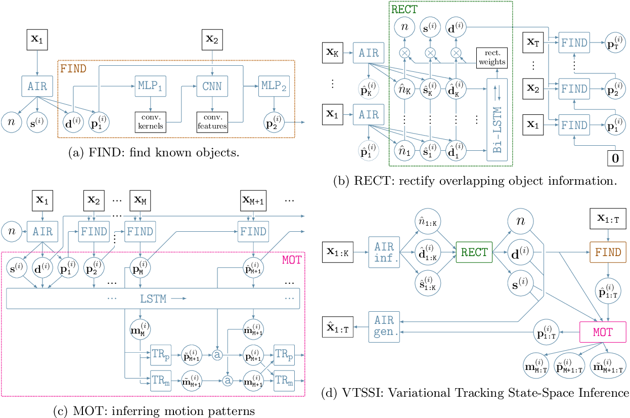 Figure 2 for Variational Tracking and Prediction with Generative Disentangled State-Space Models