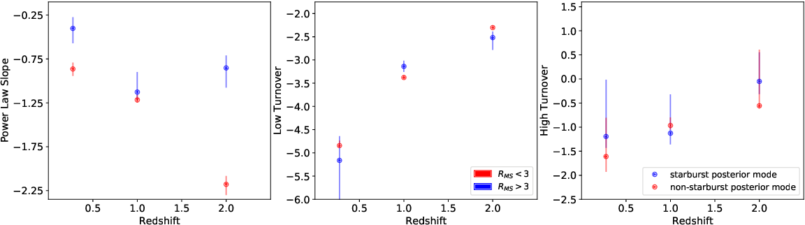 Figure 9 from Revealing the differences in the SMBH accretion rate