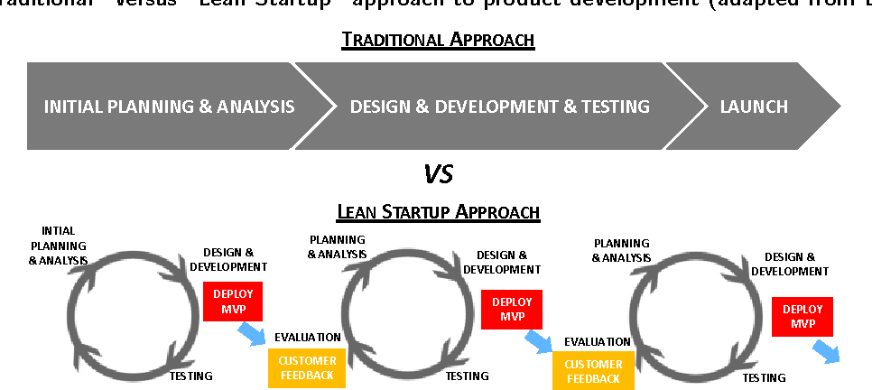 lean product development vs waterfall project management