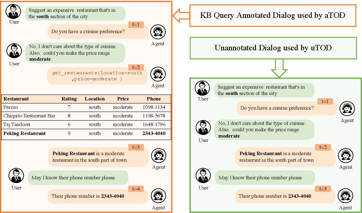 Figure 1 for Unsupervised Learning of KB Queries in Task Oriented Dialogs