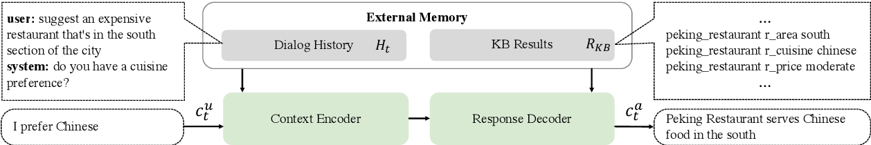 Figure 3 for Unsupervised Learning of KB Queries in Task Oriented Dialogs