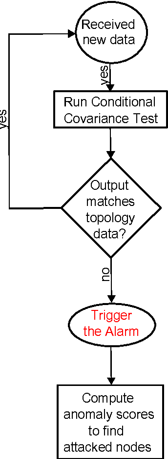 Figure 1 for Statistical Structure Learning, Towards a Robust Smart Grid