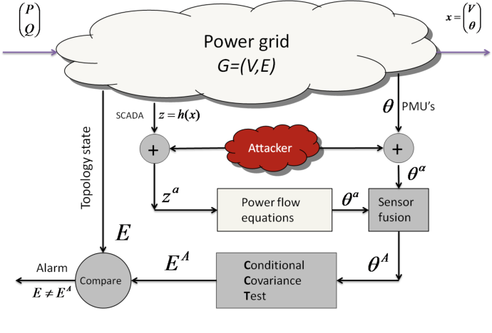 Figure 2 for Statistical Structure Learning, Towards a Robust Smart Grid