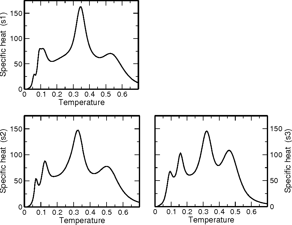 FIG. 2: The specific heat Cp(T ) of the three good folders for sequence s1 (top), sequence s2 (bottom left) and sequence s3 (bottom right)