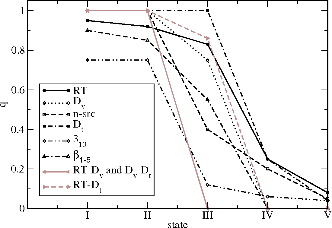 FIG. 4: The structure content q of the motifs of SH3 and between some of them (see Tables II and III of sequence s1 in the different thermodynamical states.
