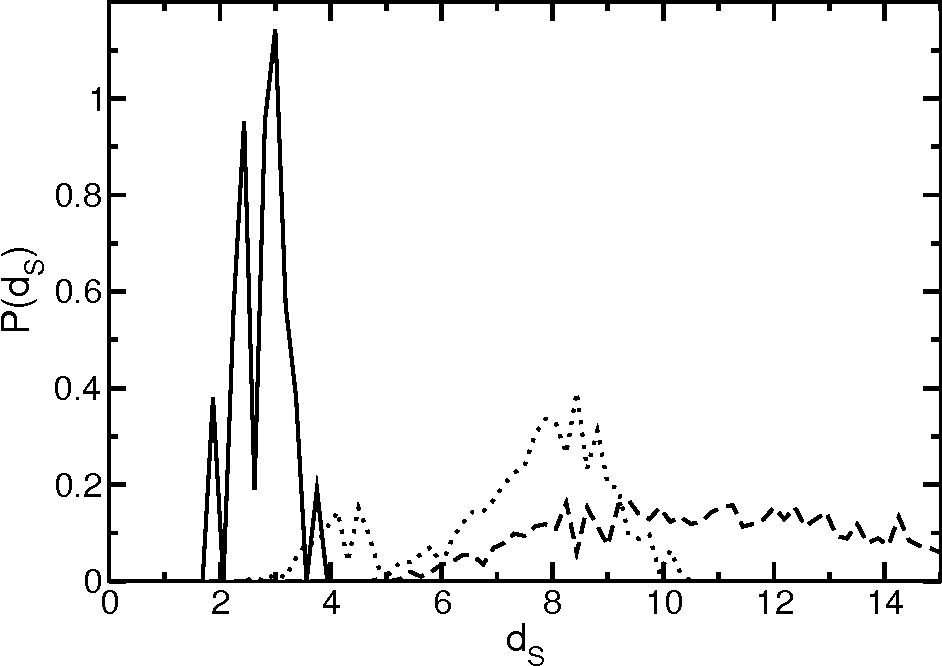 FIG. 5: The distribution of dRMSD for pairs of conformations (dS) associated with sequence s1 at T = 0.10 (solid curve), T = 0.20 (dotted curve) and T = 0.50 (dashed curve).