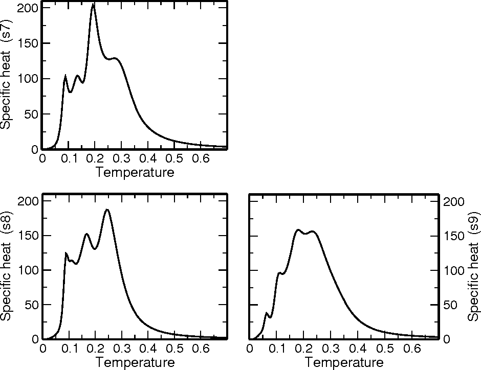 FIG. 6: The specific heat Cp(T ) of the three random folders; sequence s7 (top), sequence s8 (bottom right) and sequence s9 (bottom left).