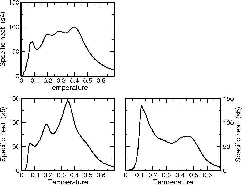 FIG. 7: The specific heat Cp(T ) of the three bad folders; sequence s4 (top), sequence s5 (bottom right) and sequence s6 (bottom left).