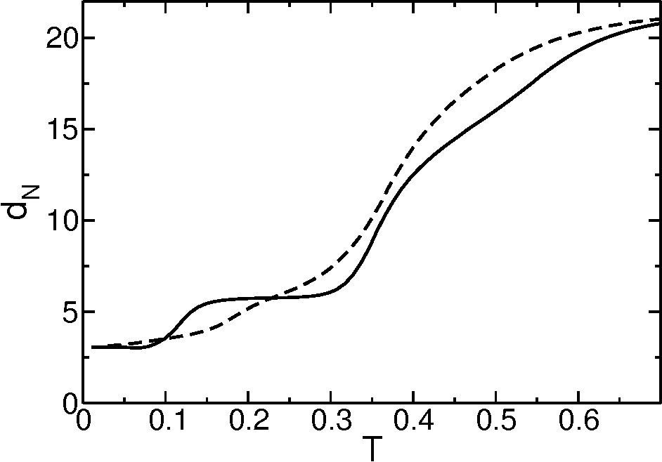 FIG. 10: Variation with temperature of the dRMSD calculated with respect to the ground state structure (dN ) for a good folder (sequence s1, continuous curve) and a bad folder (sequence s5, dashed curve).
