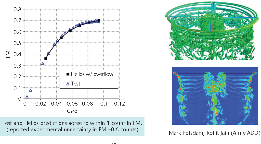 Figure 3 from First-Principles Physics-Based Rotorcraft Flowfield