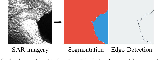 Figure 1 for HED-UNet: Combined Segmentation and Edge Detection for Monitoring the Antarctic Coastline