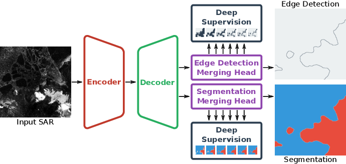 Figure 2 for HED-UNet: Combined Segmentation and Edge Detection for Monitoring the Antarctic Coastline