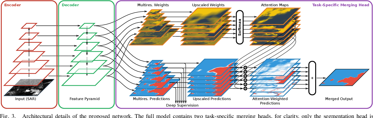 Figure 3 for HED-UNet: Combined Segmentation and Edge Detection for Monitoring the Antarctic Coastline