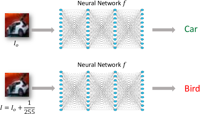 Figure 1 for Neural Network Robustness Verification on GPUs