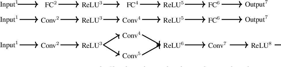 Figure 2 for Neural Network Robustness Verification on GPUs