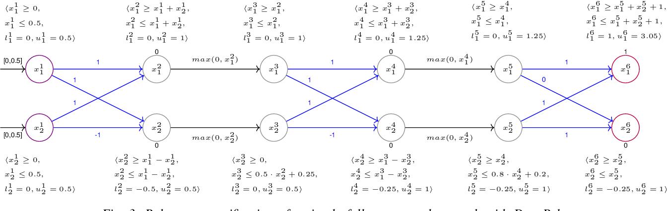 Figure 3 for Neural Network Robustness Verification on GPUs