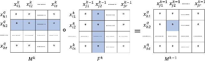 Figure 4 for Neural Network Robustness Verification on GPUs