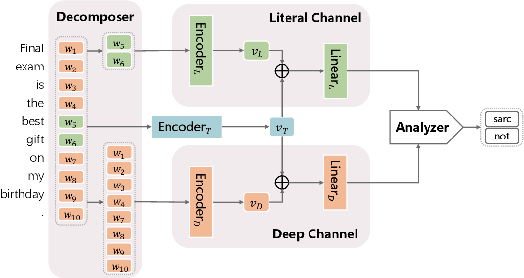 Figure 3 for A Dual-Channel Framework for Sarcasm Recognition by Detecting Sentiment Conflict